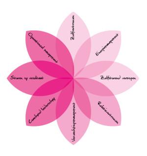 8 elementen-bloem Het Nieuwe Samen Werken